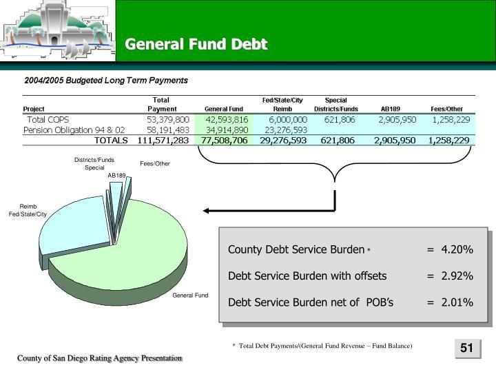 General Fund Debt