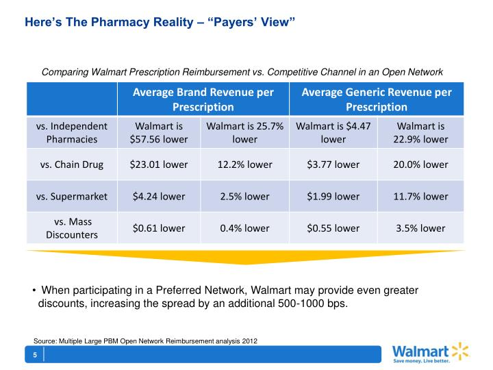 """Here's The Pharmacy Reality – """"Payers' View"""""""