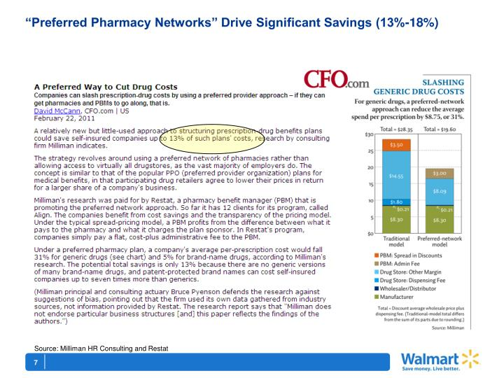 """""""Preferred Pharmacy Networks"""" Drive Significant Savings (13%-18%)"""