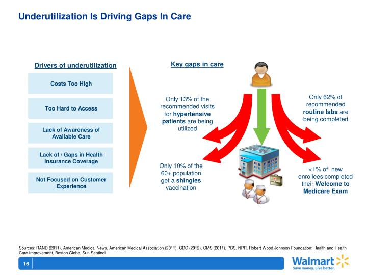 Underutilization Is Driving Gaps In Care