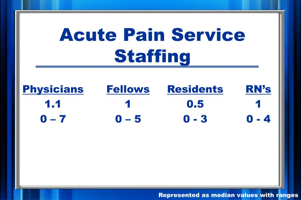 Acute Pain Service Staffing