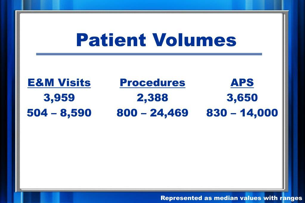 Patient Volumes
