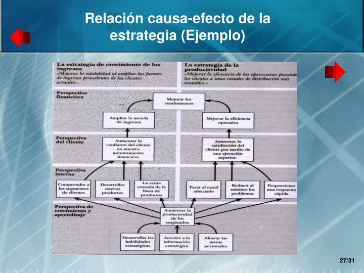 Relación causa-efecto de la estrategia (Ejemplo)