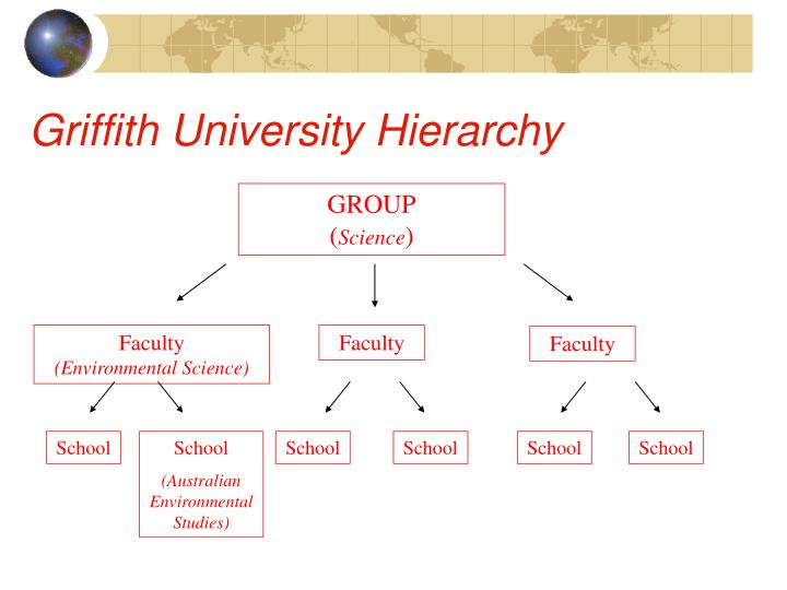 Griffith University Hierarchy