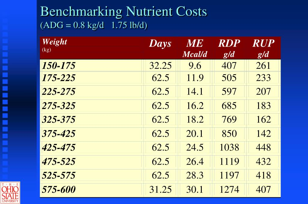 Benchmarking Nutrient Costs