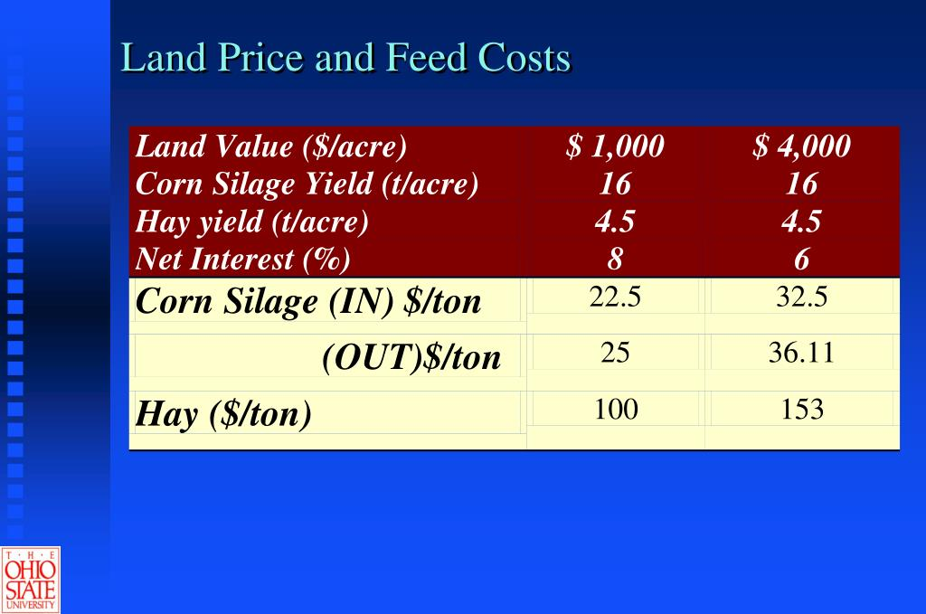 Land Price and Feed Costs