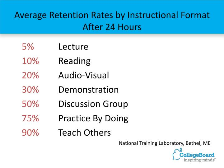 Average Retention Rates by Instructional Format After 24 Hours