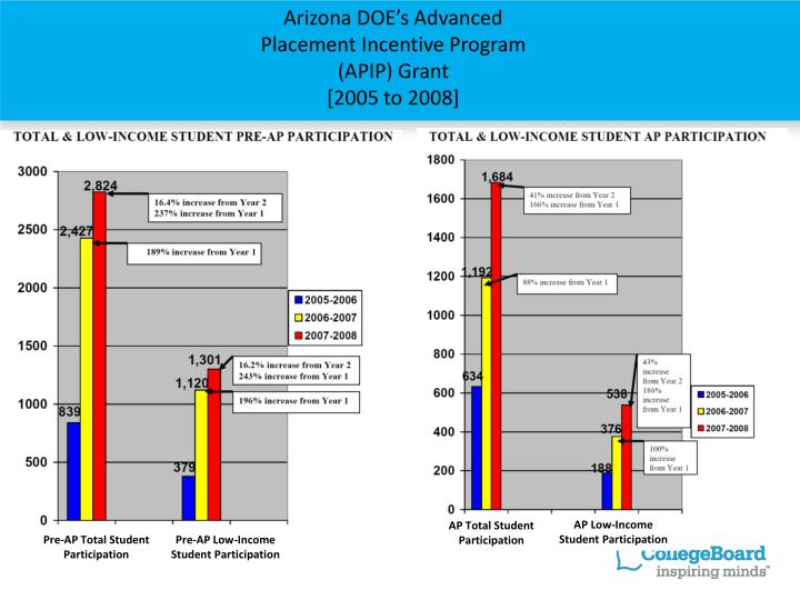 Arizona DOE's Advanced Placement Incentive Program (APIP) Grant