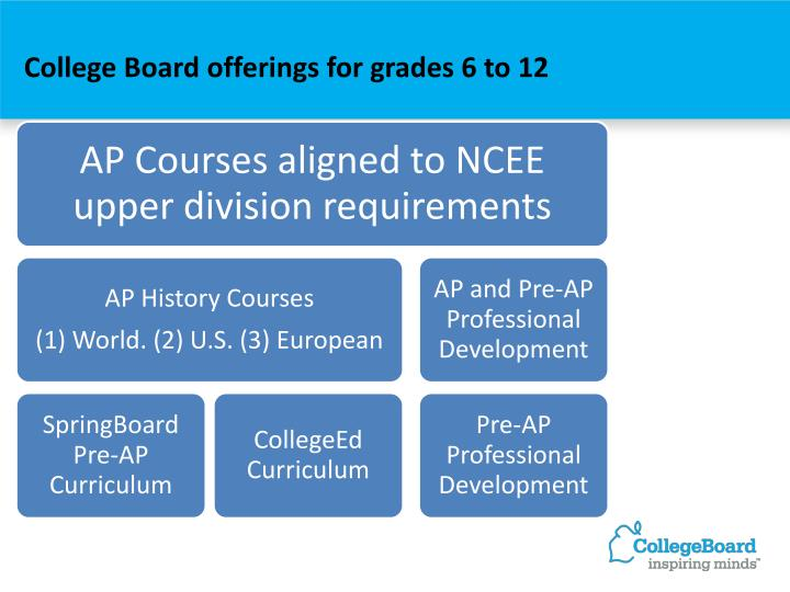 College Board offerings for grades 6 to 12