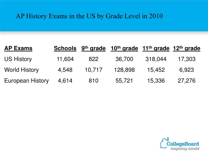 AP History Exams in the US by Grade Level in 2010