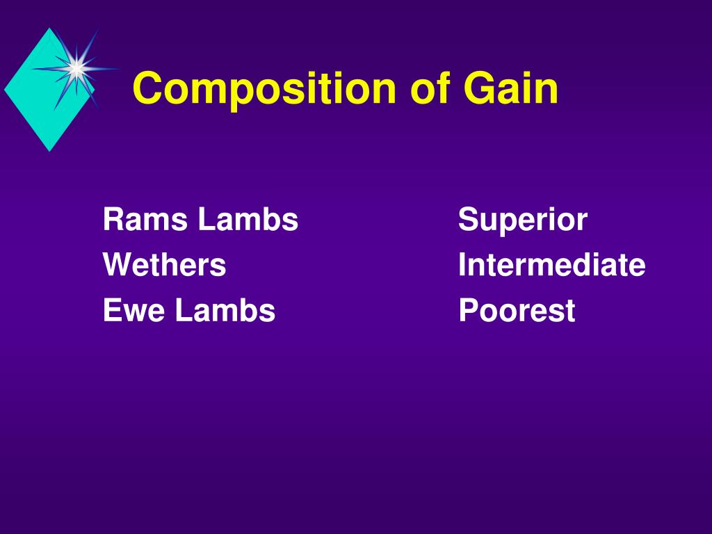 Composition of Gain