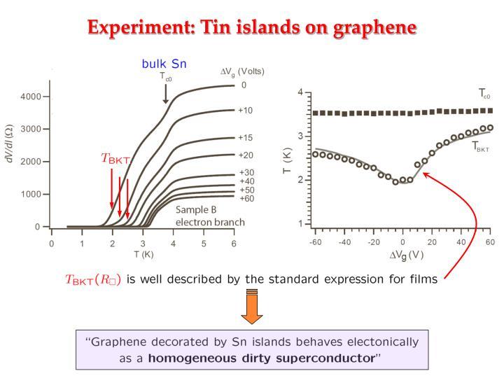 Experiment: Tin islands on graphene