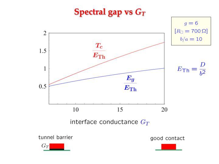 Spectral gap vs