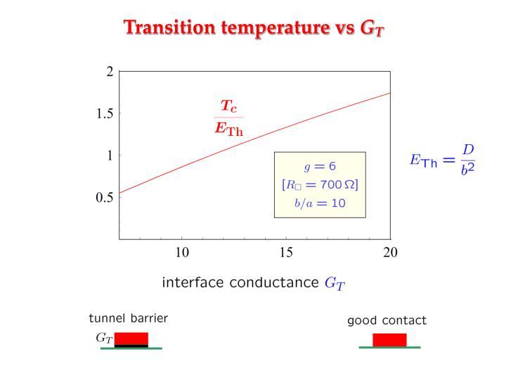 Transition temperature vs