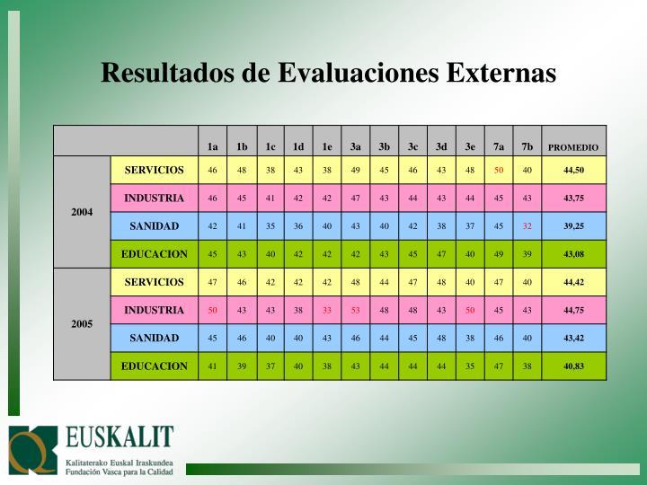 Resultados de Evaluaciones Externas