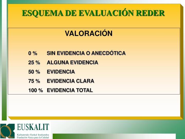 ESQUEMA DE EVALUACIÓN REDER