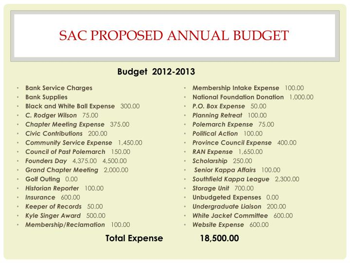 SAC PROPOSED ANNUAL BUDGET