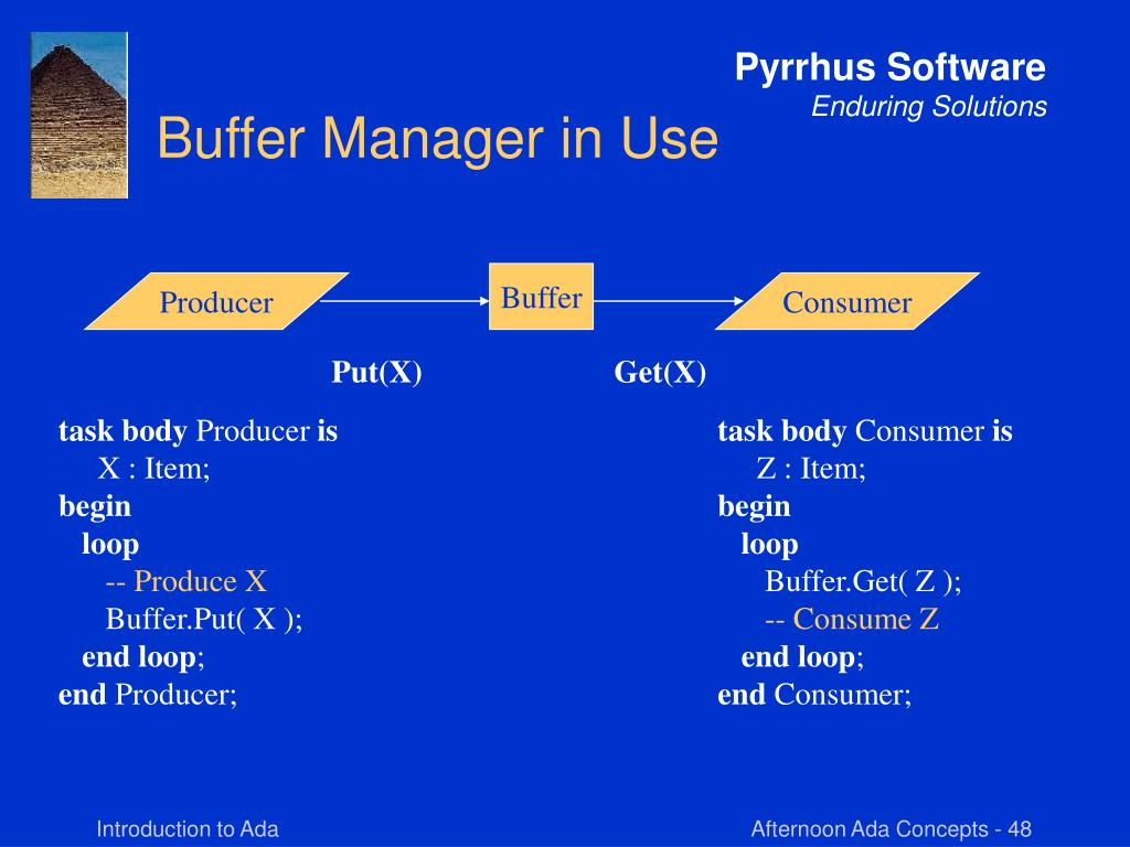 Buffer Manager in Use