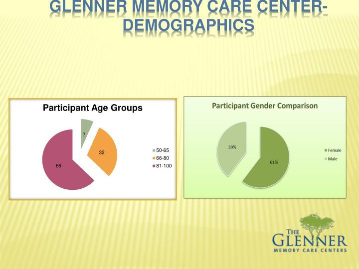 Glenner memory Care