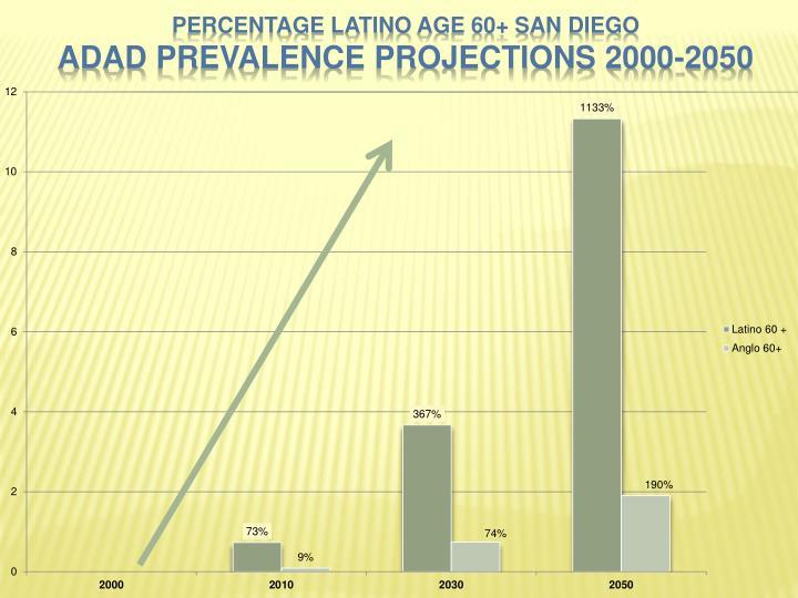 Percentage Latino