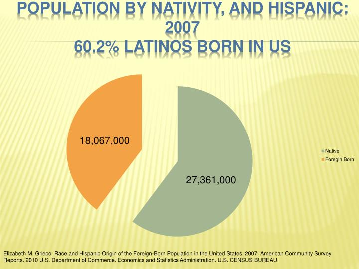Population by Nativity, and Hispanic: 2007
