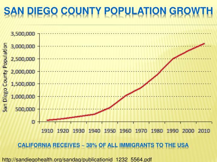 San Diego County population growth