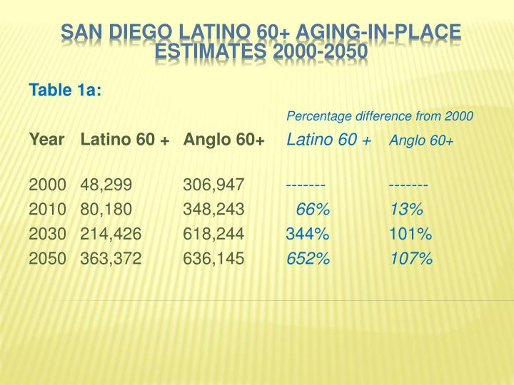 San Diego Latino 60+ Aging-in-Place Estimates 2000-2050