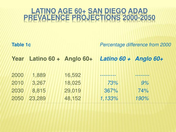 Latino Age 60+ San Diego ADAD Prevalence Projections 2000-2050