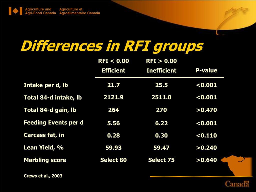 RFI < 0.00