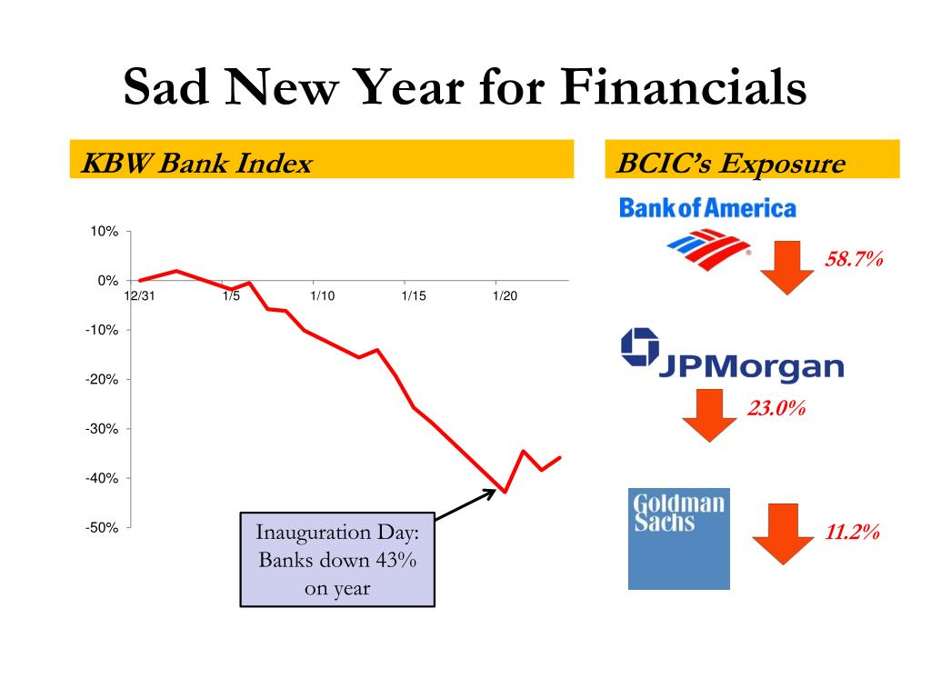 Sad New Year for Financials