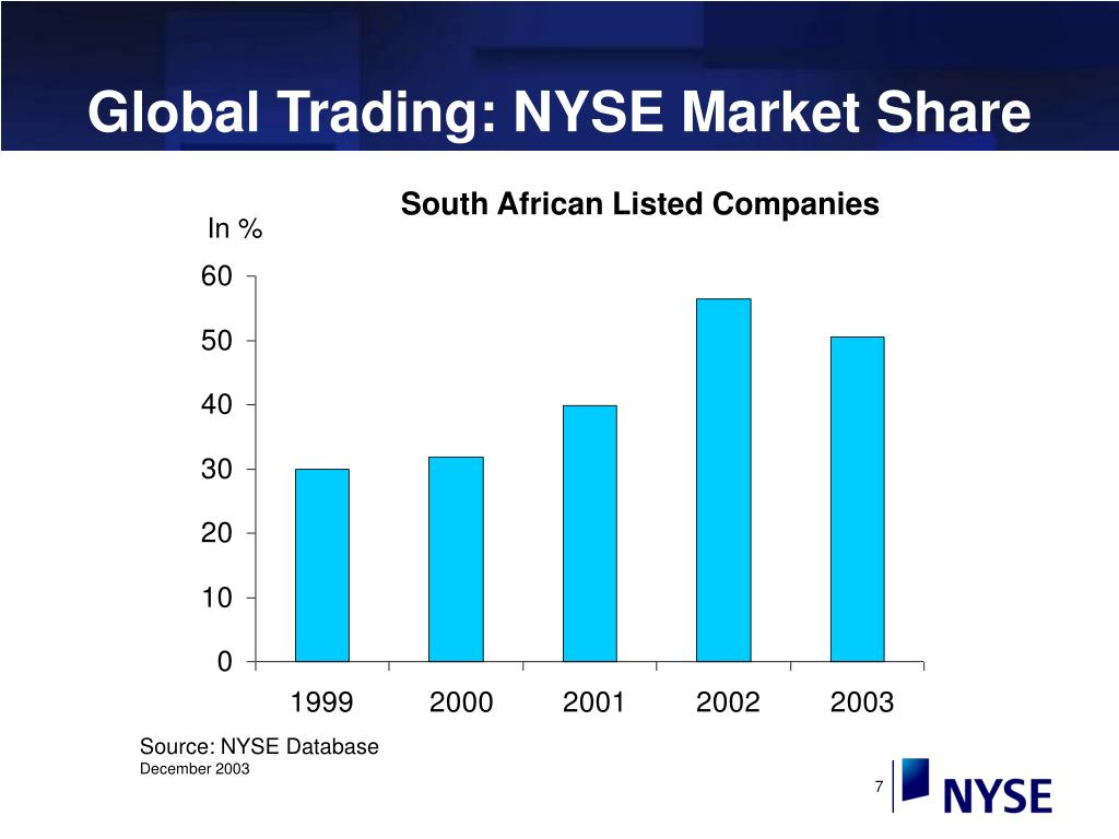 Global Trading: NYSE Market Share