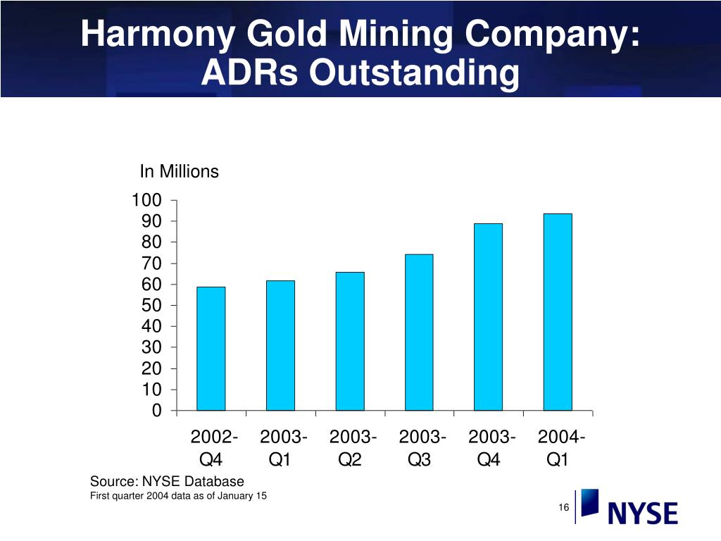 Harmony Gold Mining Company: ADRs Outstanding