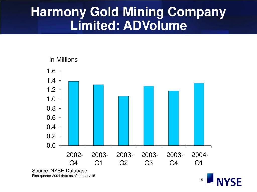 Harmony Gold Mining Company Limited: ADVolume