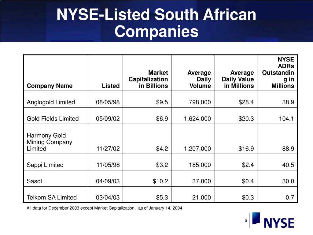 NYSE-Listed South African Companies