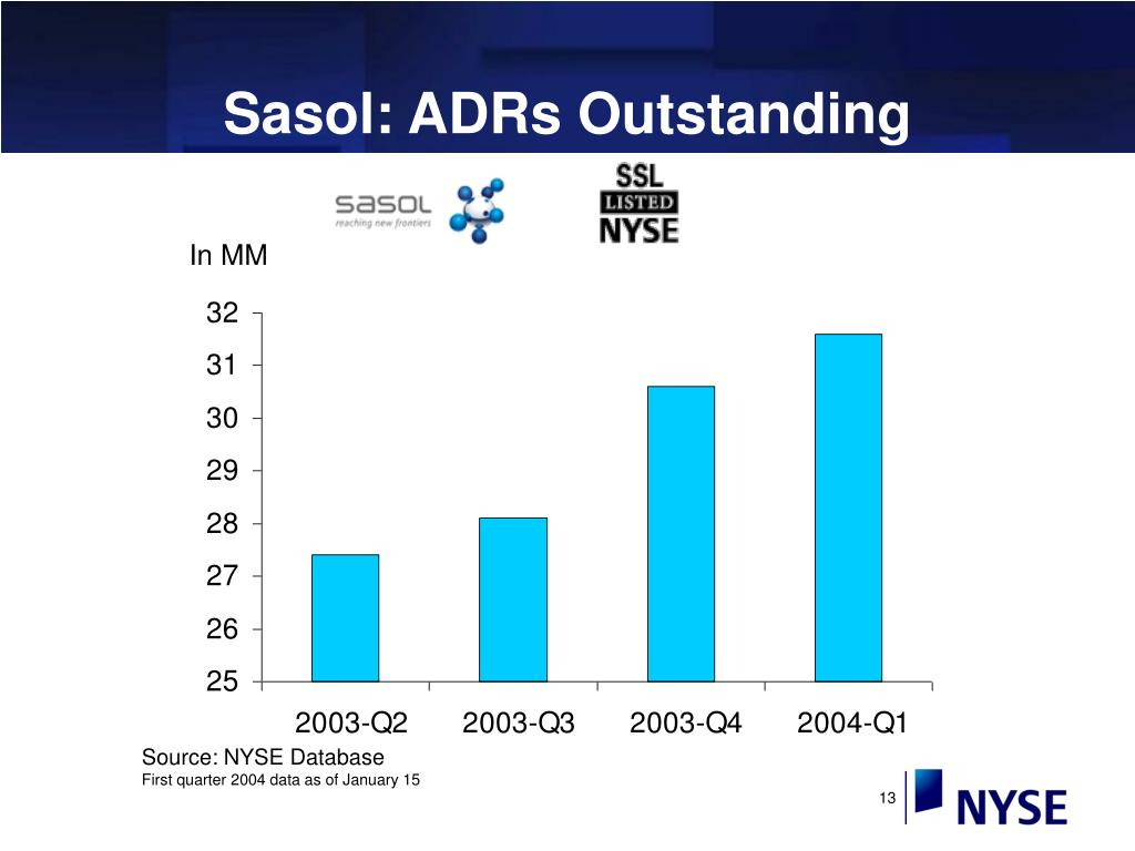 Sasol: ADRs Outstanding