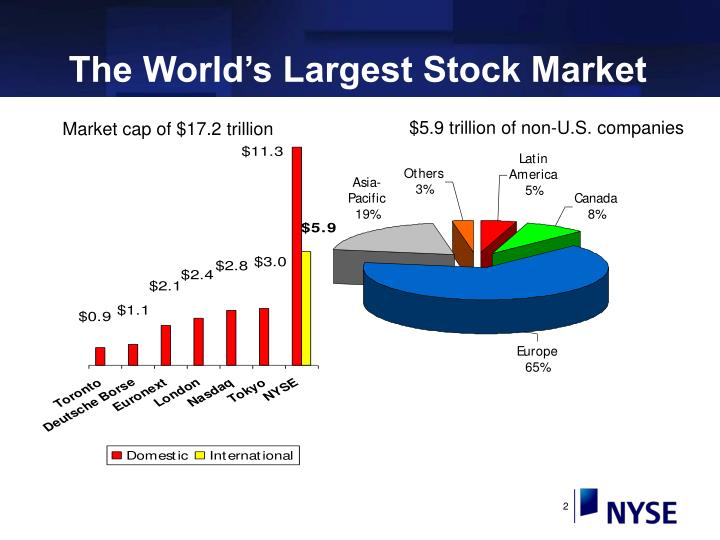 The world s largest stock market