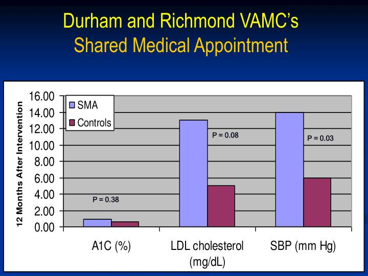 Durham and Richmond VAMC's