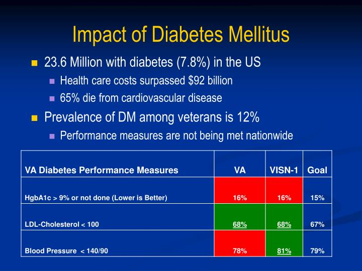 Impact of Diabetes Mellitus