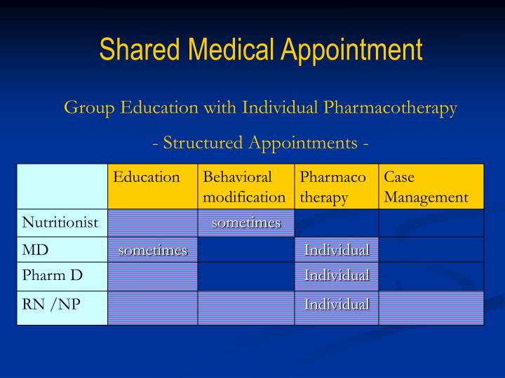 Shared Medical Appointment