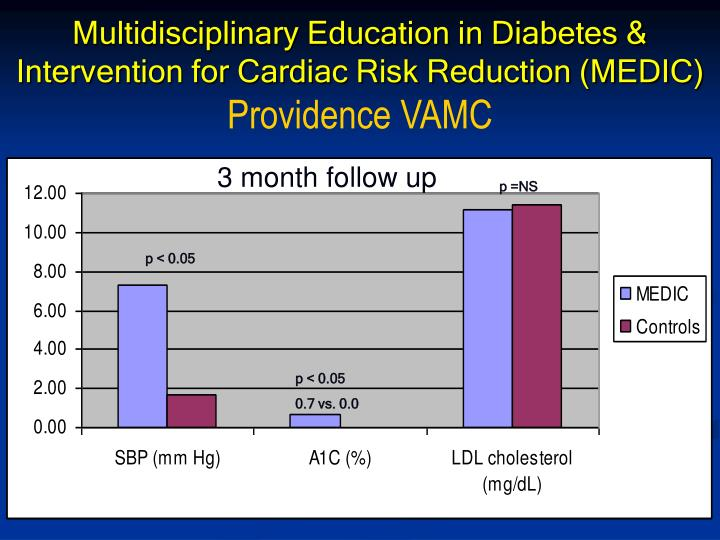 Multidisciplinary Education in Diabetes & Intervention for Cardiac Risk Reduction (MEDIC)
