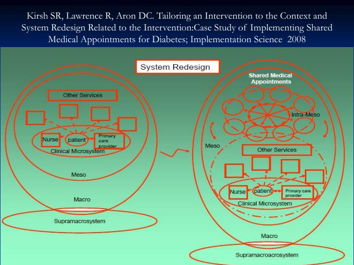 Kirsh SR, Lawrence R, Aron DC. Tailoring an Intervention to the Context and System Redesign Related to the Intervention:Case Study of Implementing Shared Medical