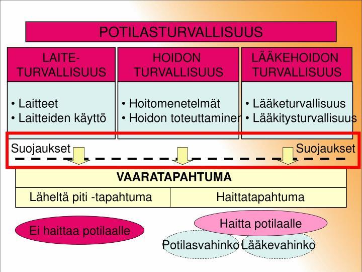 POTILASTURVALLISUUS