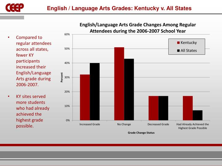 English / Language Arts Grades: Kentucky v. All States