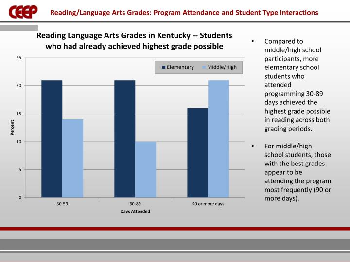 Reading/Language Arts Grades: Program Attendance and Student Type Interactions