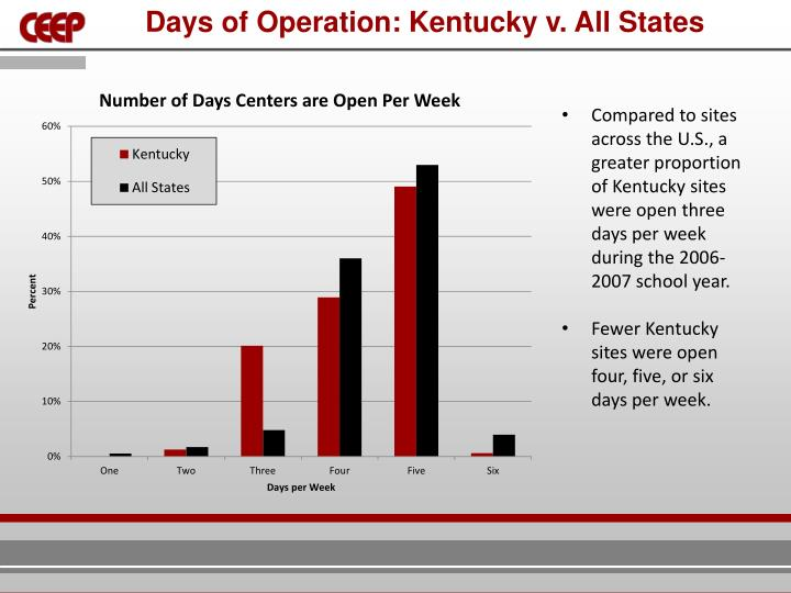 Days of Operation: Kentucky v. All States