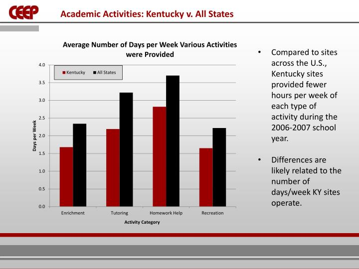 Academic Activities: Kentucky v. All States