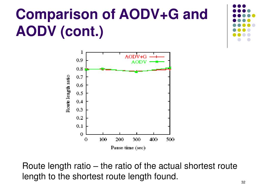 Comparison of AODV+G and AODV (cont.)