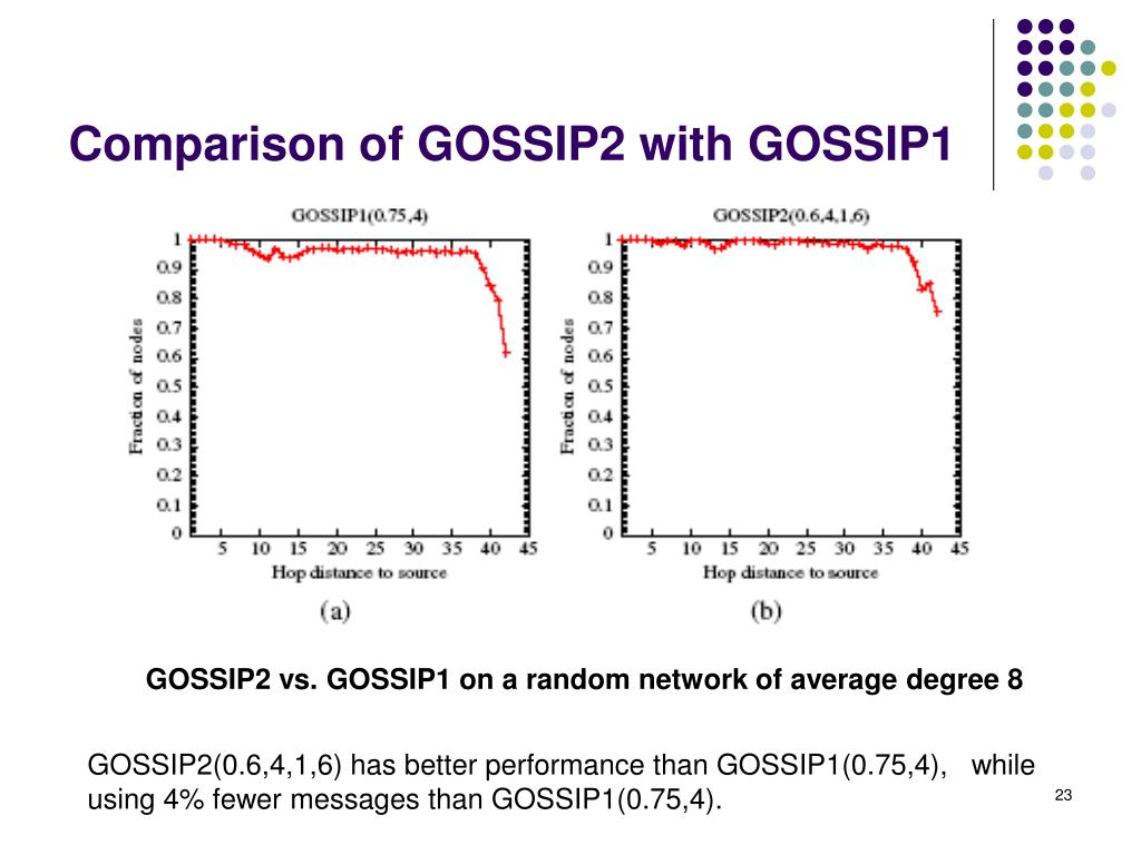 Comparison of GOSSIP2 with GOSSIP1