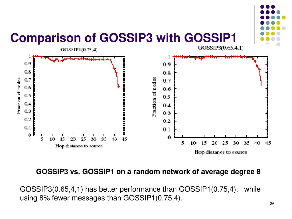 Comparison of GOSSIP3 with GOSSIP1
