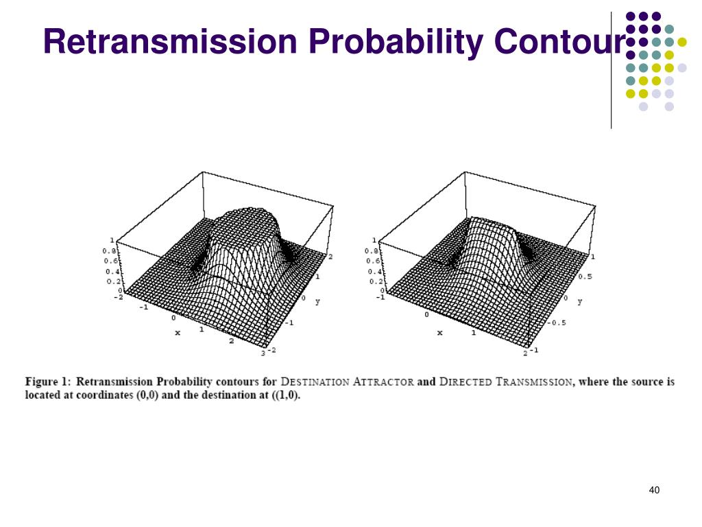 Retransmission Probability Contour